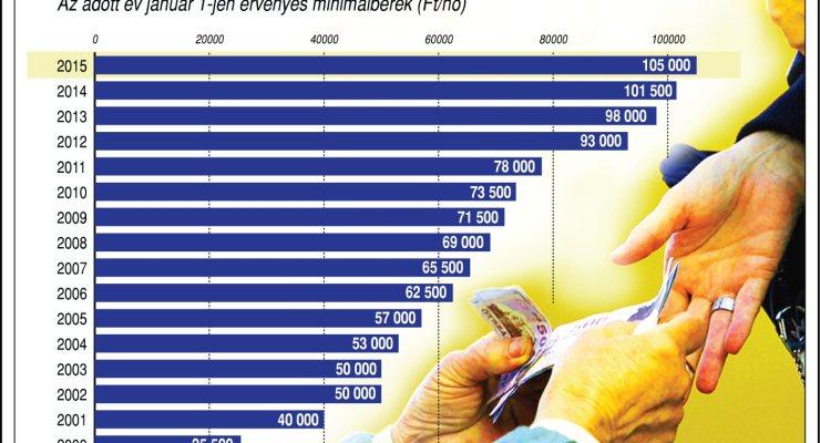 Jövőre 105 ezer forint lesz a minimálbér