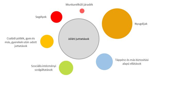A központi költségvetés jóléti juttatásokra fordított kiadásainak megoszlása 2014-ben.