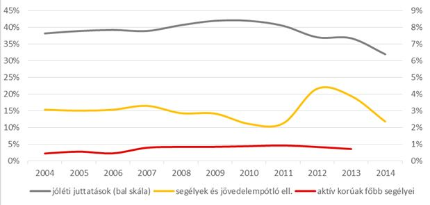 Jóléti juttatások és segélyek aránya a költségvetésben 2004-2014. Forrás: Magyar Államkincstár tényleges (zárszámadási) adatok.