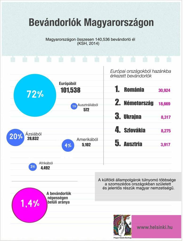 Grafika: Magyar Helsinki Bizottság