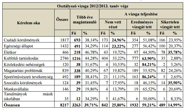 osztalyozo_vizsga_statisztika