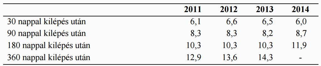 A nyílt munkapiacon dolgozók aránya a közfoglalkoztatásból való kilépés után 30, 90, 180 és 306 nappal, a kilépés éve szerint, 2011. januártól rendre 2014. novemberig, szeptemberig, júniusig, illetve 2013. decemberig, % | Forrás: MTA KRTK KTI