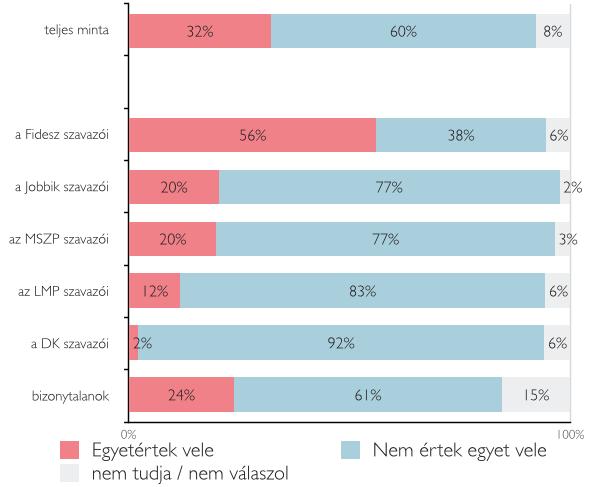A fideszesek fele szerint lejtett a pálya a választásokon 4