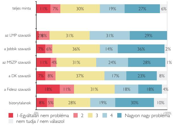 A fideszesek fele szerint lejtett a pálya a választásokon 5