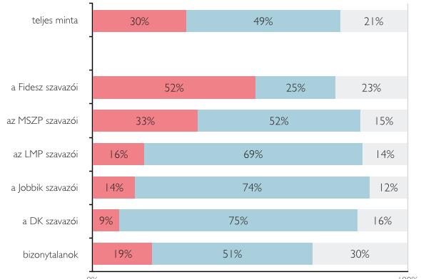 A fideszesek fele szerint lejtett a pálya a választásokon 7