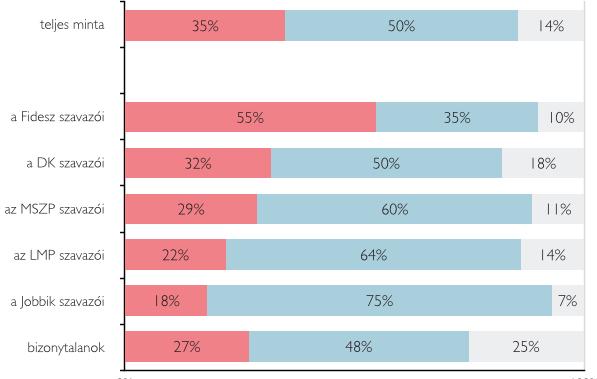 A fideszesek fele szerint lejtett a pálya a választásokon 8