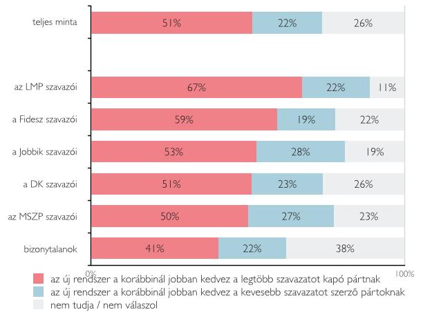 A fideszesek szerint is lejtett a pálya a választásokon 3