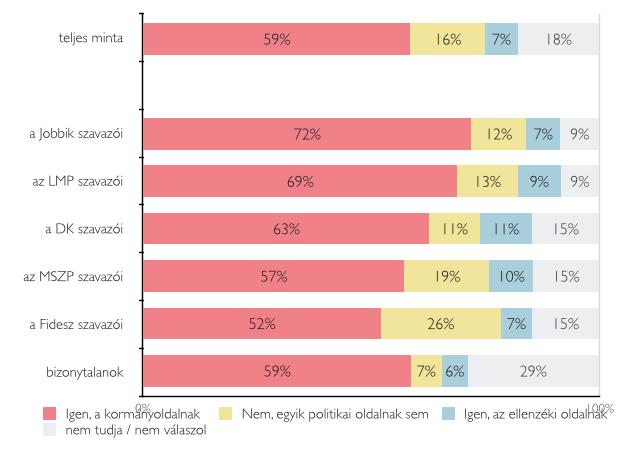 A fideszesek szerint is lejtett a pálya a választásokon 4