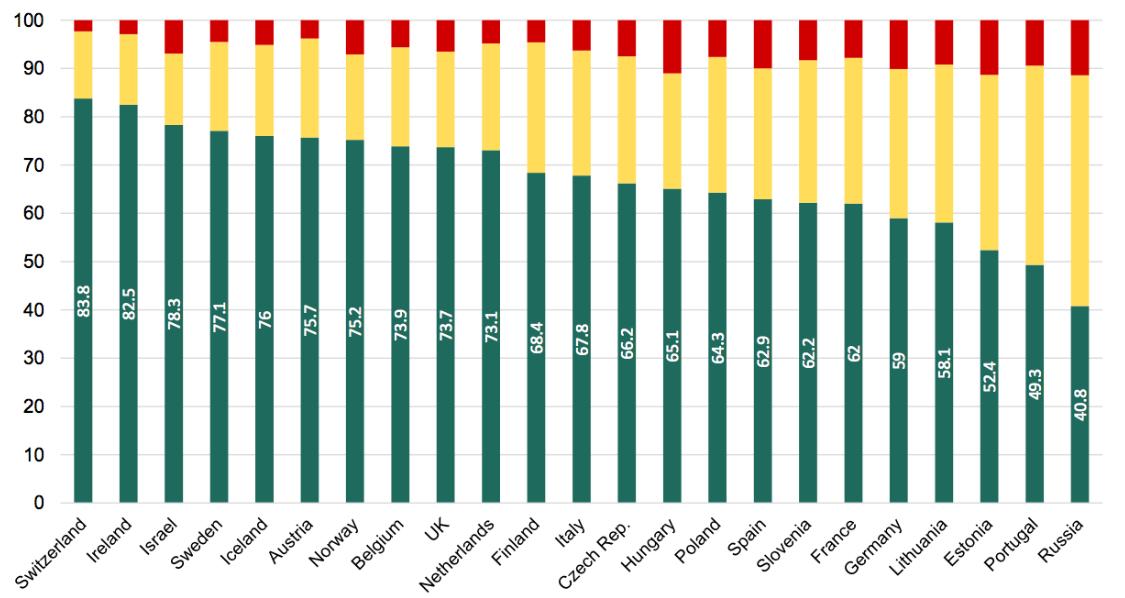 Egyenlőségre és alapjövedelemre vágynak a magyarok 5