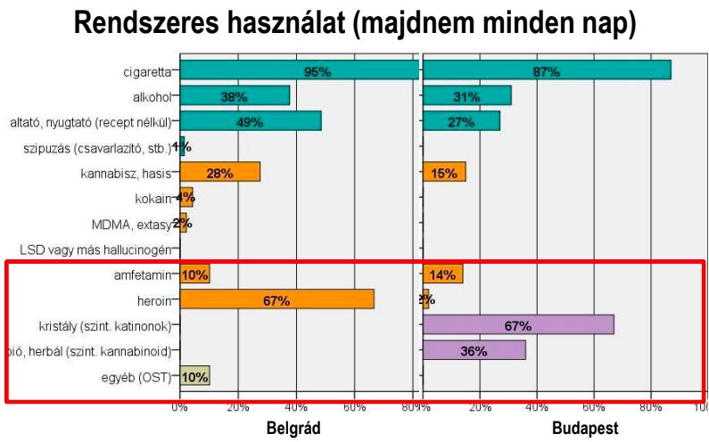 Akár pénzért is megveszik a használt tűt a budapesti drogfüggők 3