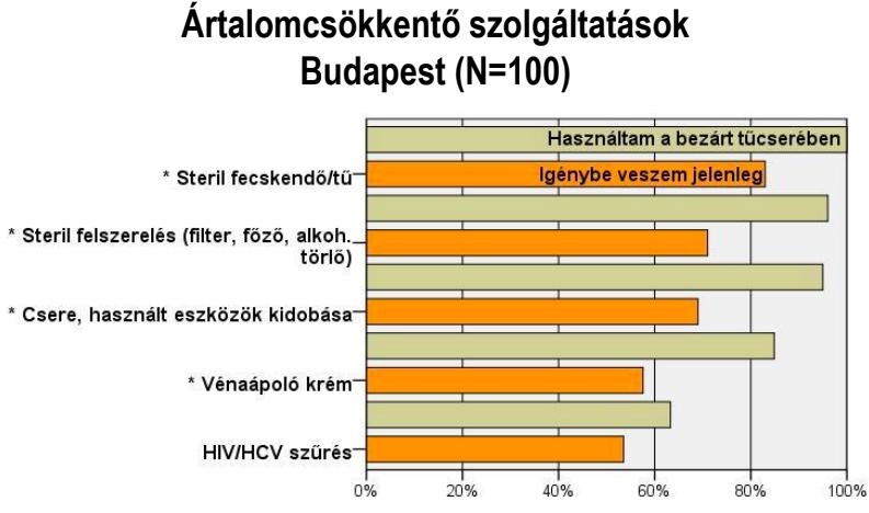 Akár pénzért is megveszik a használt tűt a budapesti drogfüggők 5