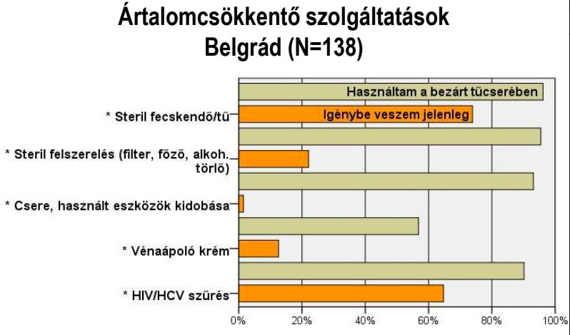 Akár pénzért is megveszik a használt tűt a budapesti drogfüggők 6
