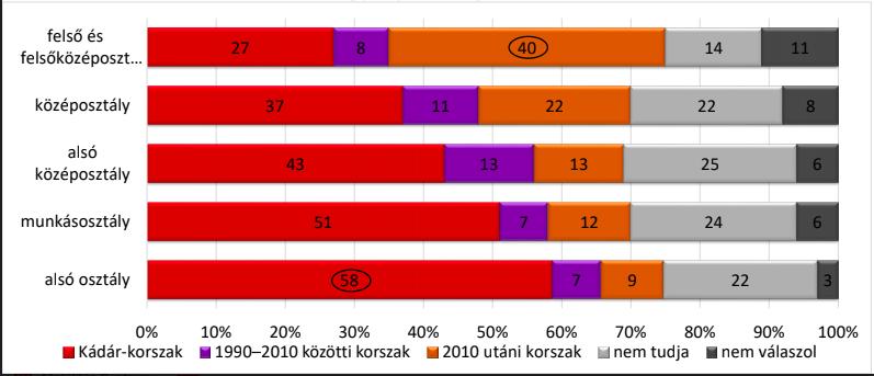A magyar felsőosztálynak egyre jobban tetszene egy diktatúra 2
