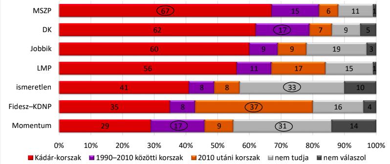 A magyar felsőosztálynak egyre jobban tetszene egy diktatúra 3